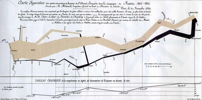 Visualizacion-Carta-Napoleon-Charles-Minard_EDIIMA20140627_0298_13