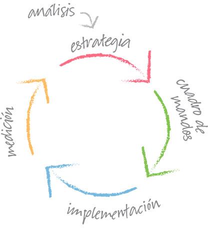 esquema-integramos-estrategia-accion_zinkdo